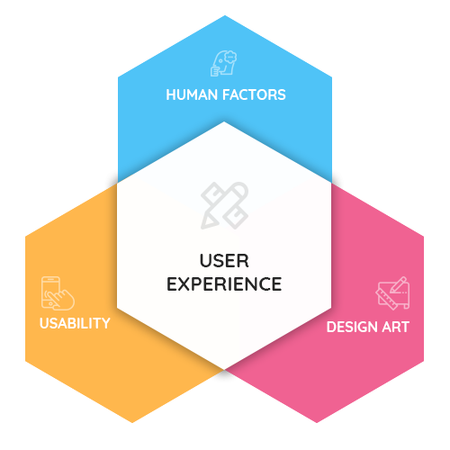 User Interface and User Experience Design Services  Impiger