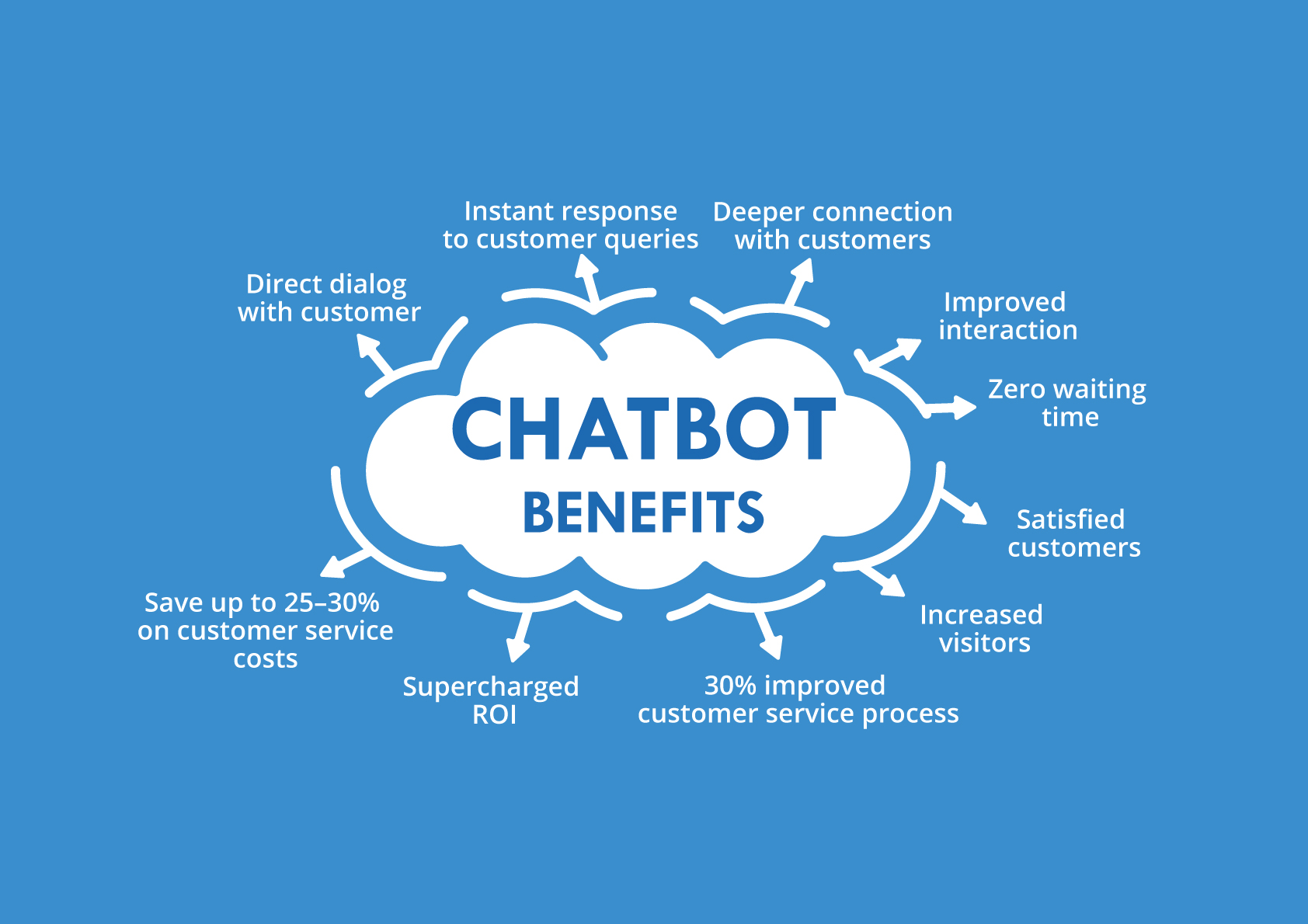 Benefits of Using Chatbots for Customer Service