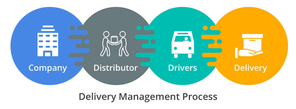 Delivery Management Process