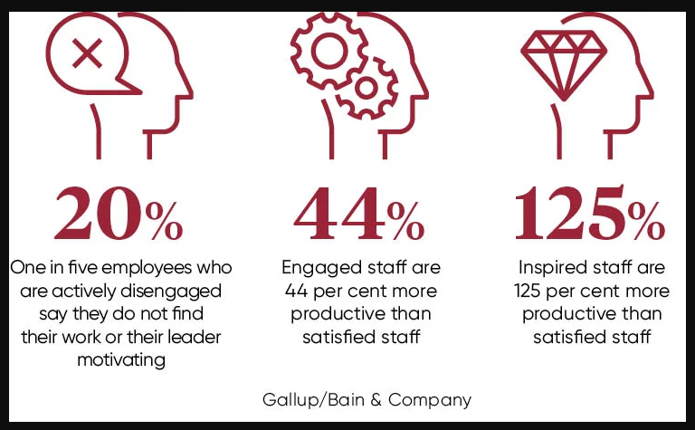 Gallup Statistics for Employee Engagement