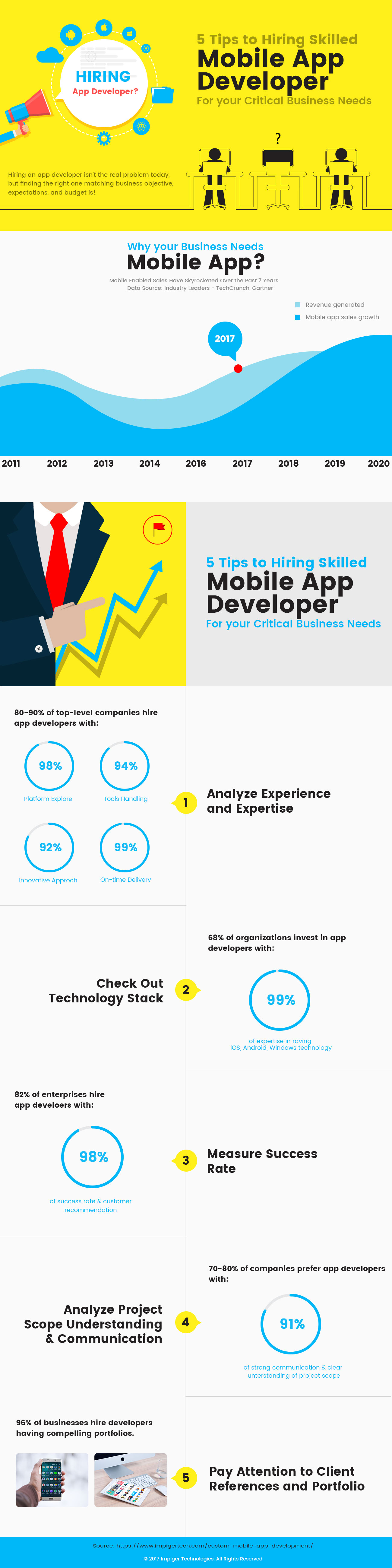 Infographics on tips to hire skilled app developer