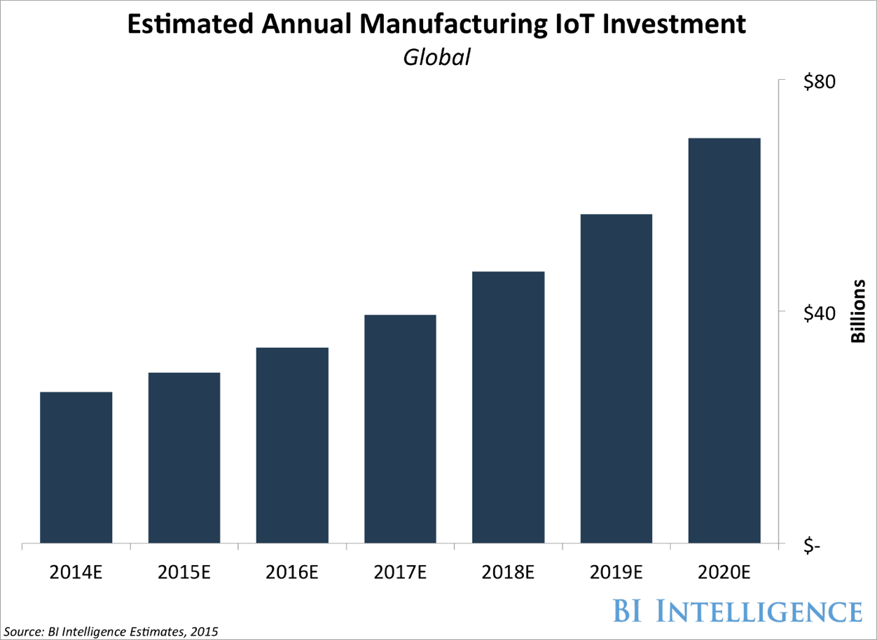 IoT Investment Report