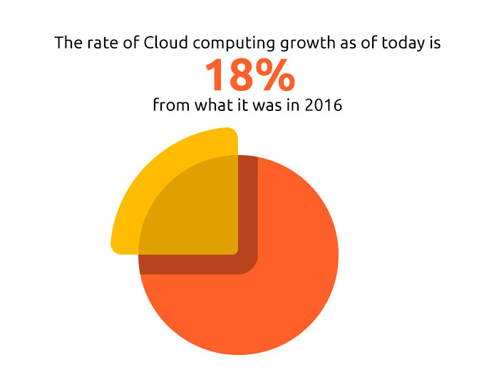 Cloud growth data - Forbes