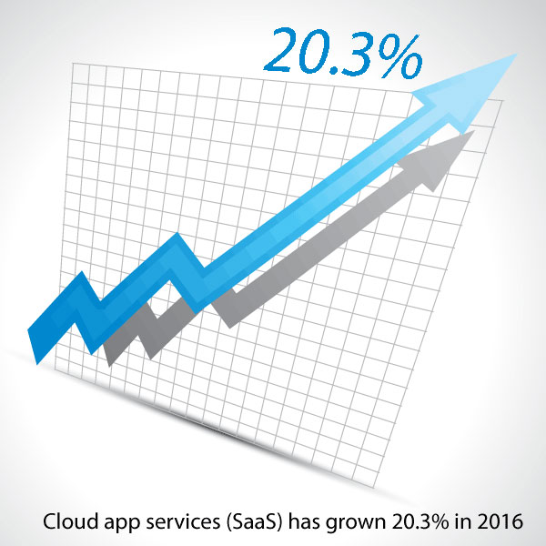 Cloud SaaS growth data - Gartner