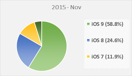 ios-most-used-versions-2015