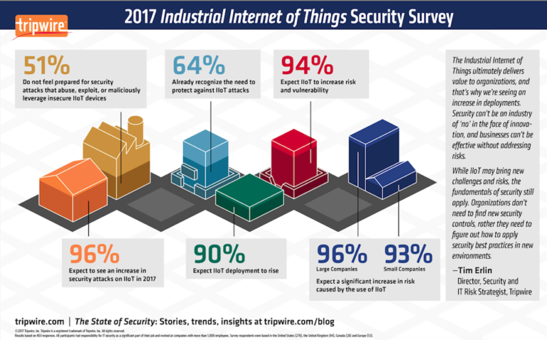 IoT Survey - Security and Threats