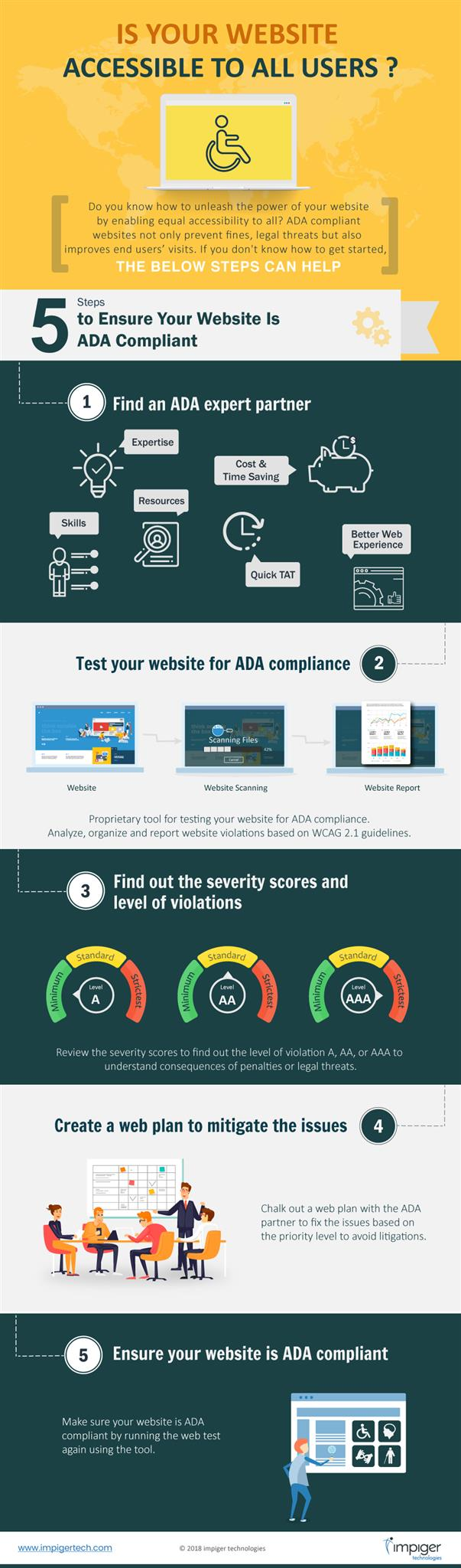 Making Your Website ADA Compliant - Infographics