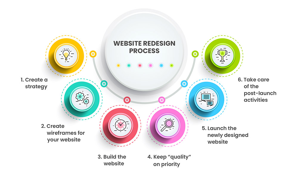best practices for website redesign